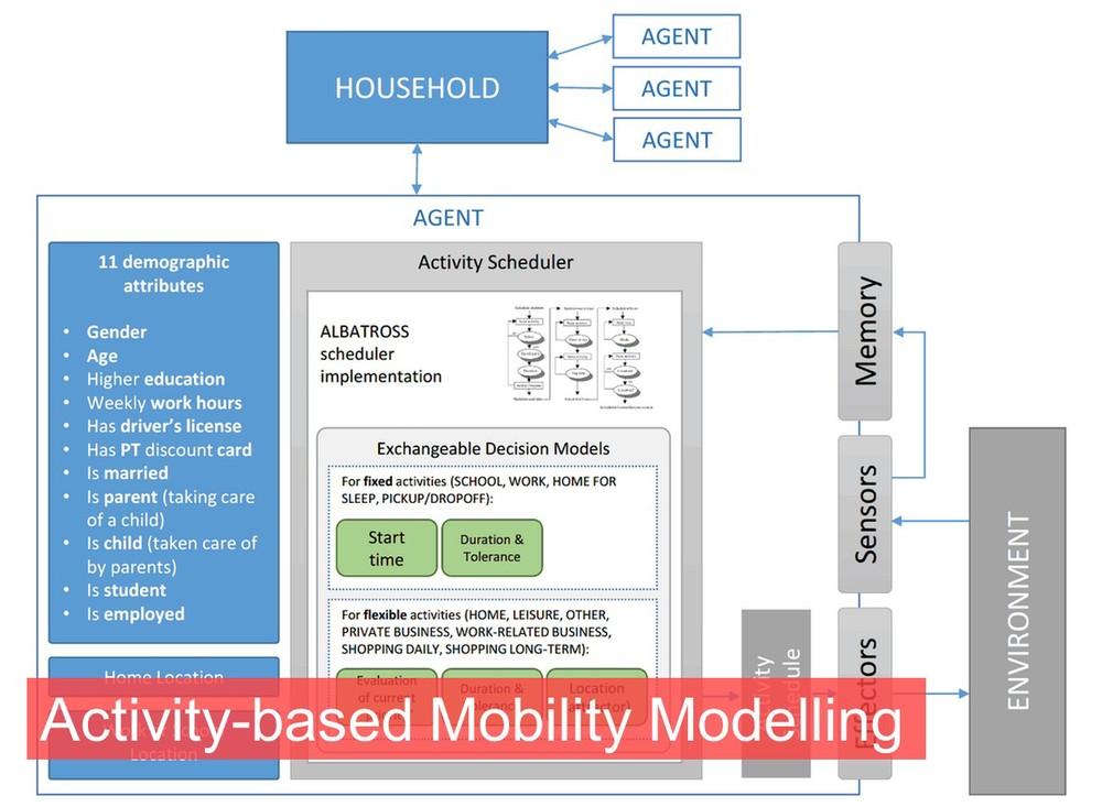 MobilityModeling.jpg