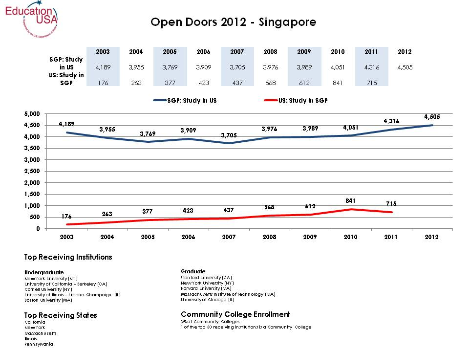Open Doors Fast Facts 2012.jpg