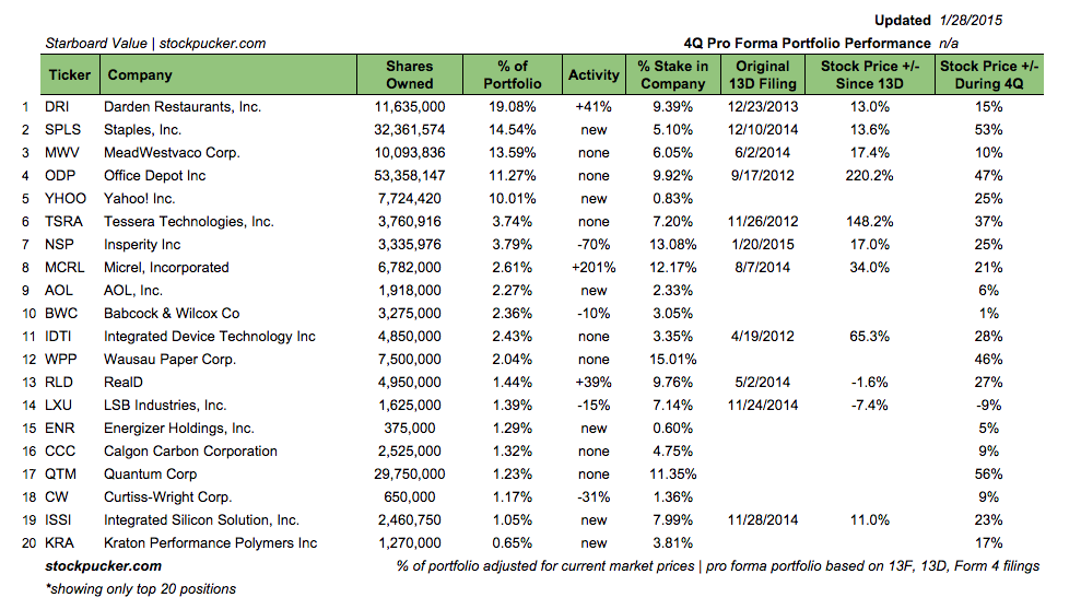 Both YHOO and AOL are in Starboard's top 10
