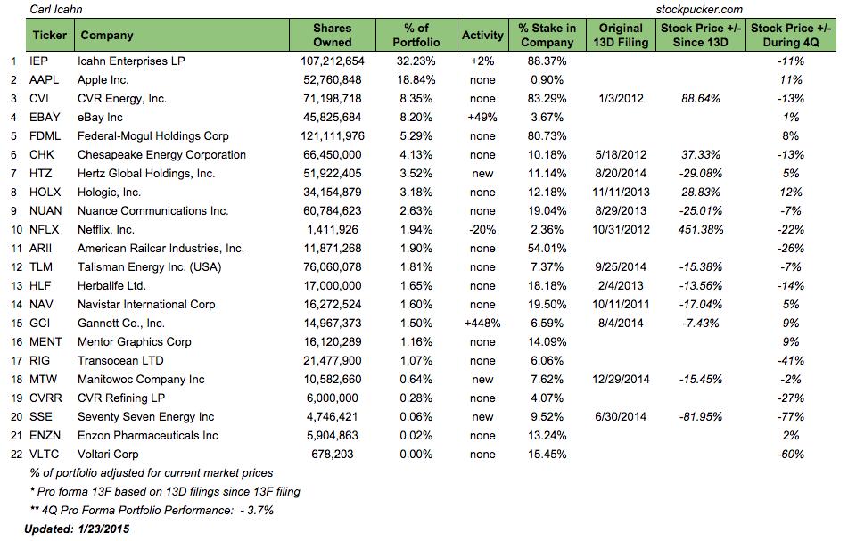 $GCI ranks 15th in Icahn's portfolio