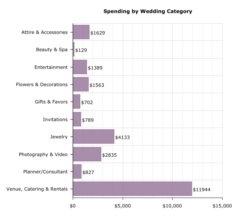 From Cost of Wedding
