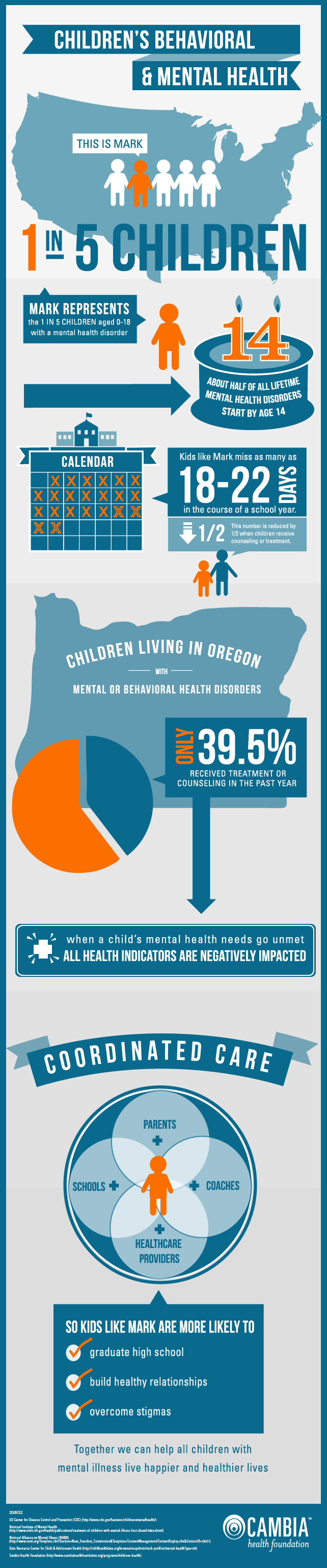 Cambia Health Foundation Infographic