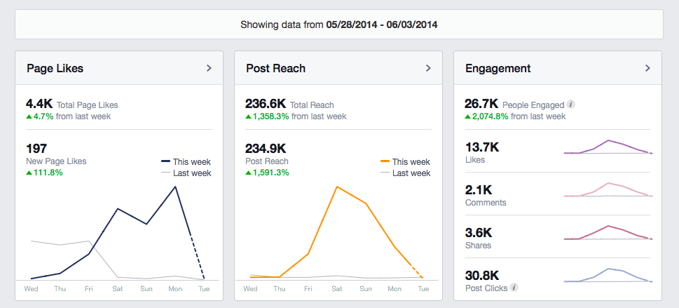 Social Media Facebook Page Insights for Kara Maria Ananda