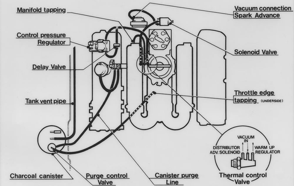 The original DeLorean vacuum routing diagram.  The top of the image is towards the front of the car.