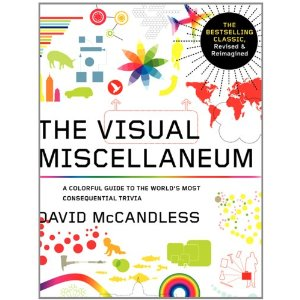 Visual Miscellaneum: The Bestselling Classic, Revised and Updated: A Colorful Guide to the World's Most Consequential Trivia  [Flexibound]       David McCandless  (Author)      $17.81            The bestselling classic has been revised and updated! A colorful guide to the world's most consequential trivia, The Visual Miscellaneum now includes 18 all new graphs and 23 updated ones. It is a reference book like no other helping us make sense of our world by putting the data we are bombarded with every day—health findings, technological advances, cultural touch points, war statistics—into creative visual perspective. Using cutting edge graphs, charts, and illustrations, author David McCandless creatively visualizes the world's most surprising relationships and compelling data.