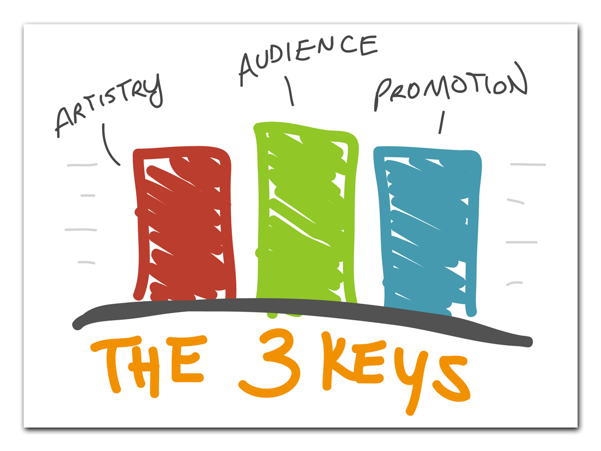 3 Keys Diagram