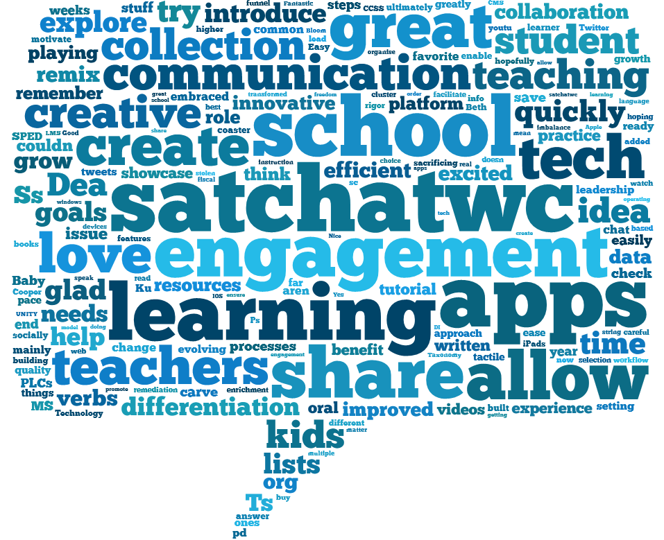"Tagxedo cloud created from tweet responses to the first question, ""What role have apps played for you as an educator?"""