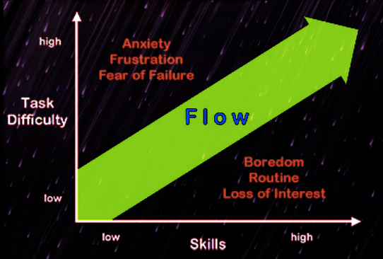 Image credit: http://www.flowskills.com/the-8-elements-of-flow.html