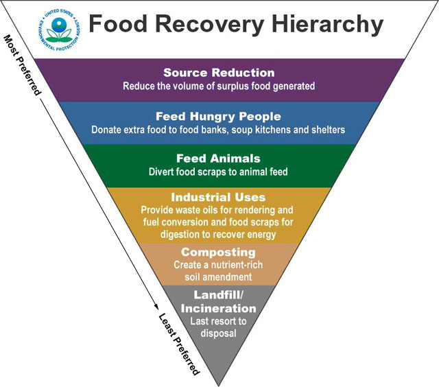EPA Food Heirarchy