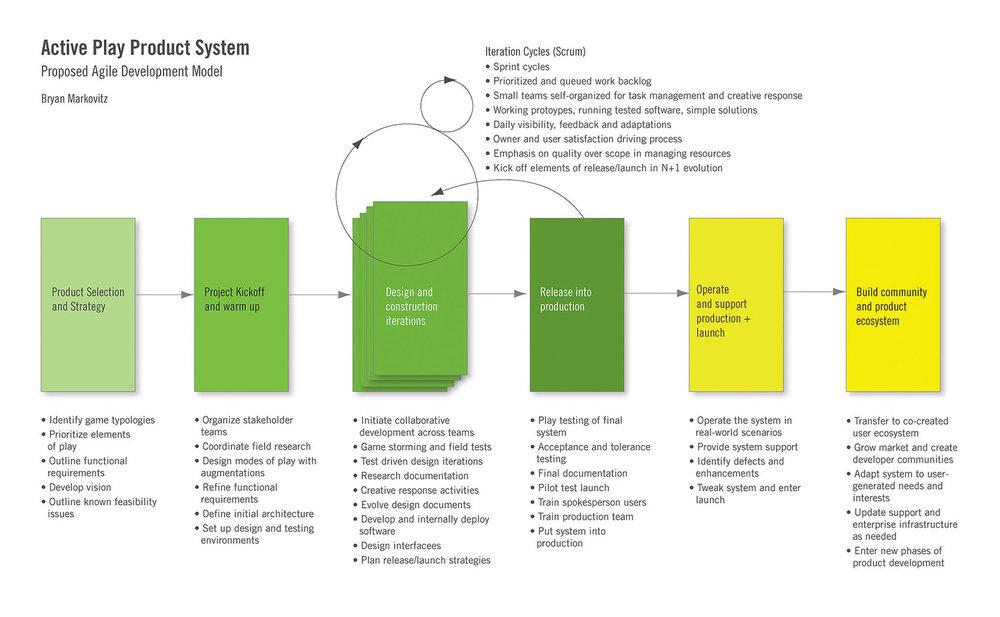 AP_agile_model.jpg