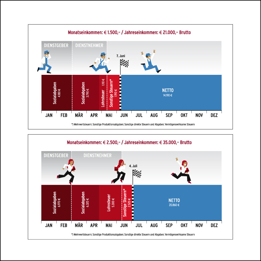 Infografik: verschiedene Gehaltsklassen im Jahresverlauf- designed by harald