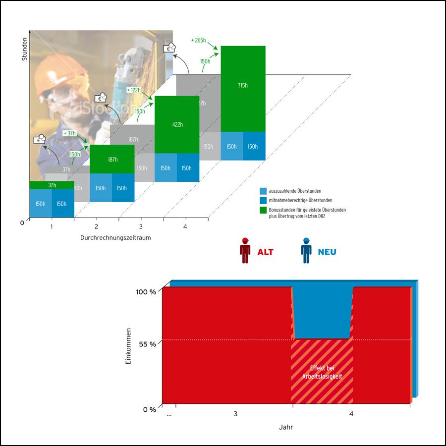 Infografiken für Newsletteraussendungen - designed by harald