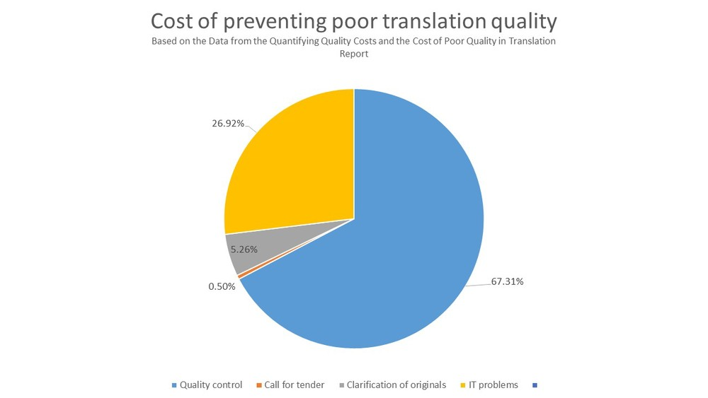 Cost of preventing poor translation quality: quality control, IT-related problems, clarification of originals and selecting a translation provider (% of total)