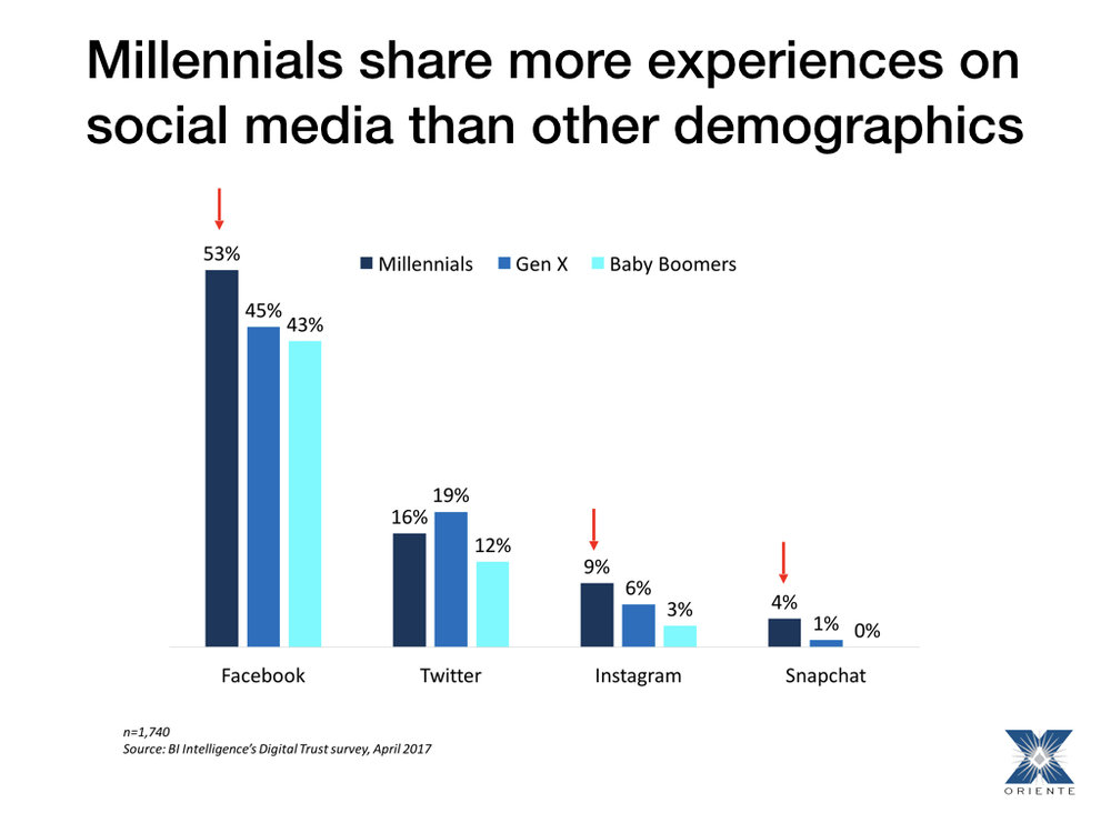 Millennials share more of their cool experiences on social media than do other generations. (From Business Insider, 2018)