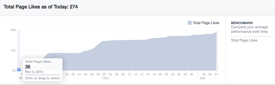 Image of Facebook page likes increase
