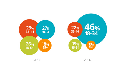 Image:  The Changing Face of B2B Marketing  by Think with Google