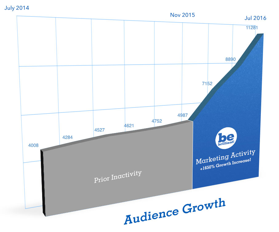 From 11/2015 - 07/2016  the Be Brilliant!™ Marketing Team  increased GCTC's social media audience  by 1650%, compared to the previous six months.  Click to enlarge graph .