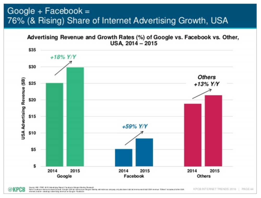 Bar graph depicting internet advertising growth of Facebook, Google, and other Digital Platforms.