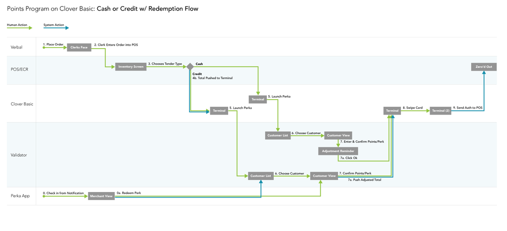 An early task flow with an adaptive experience depending on whether or not the validator would have knowledge of the order total, inventory, etc.
