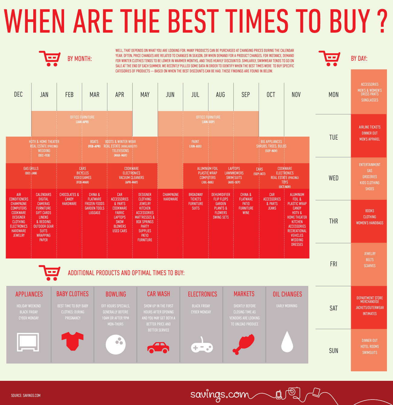 info graphic porn: when is the best time to buy? — chance bliss