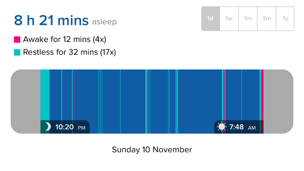 Last night's sleep pattern, from my FitBit Flex