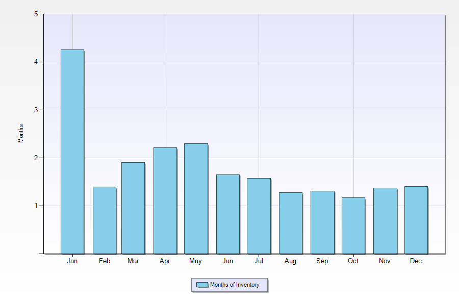 MOI (Months of Inventory) in Mountain View for 2013 hovered at or below 2 months, which is very low.