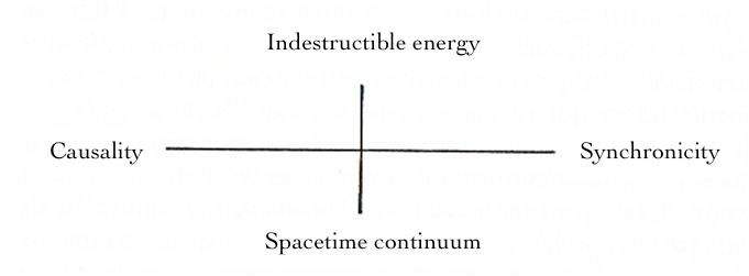 Carl Jung's diagram of synchronous events.