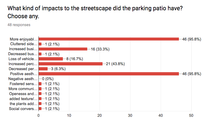 The cut-off responses for the chart are as follows: More enjoyable, people-friendly sidewalk (95.8%) Cluttered sidewalk (2.1%) Increased business activity (33.3%) Decreased business activity (2.1%) Loss of vehicle parking (16.7%) Increased perception of safety (43.8%) Decreased perception of safety (6.3%) Positive aesthetic change (95.8%) Negative aesthetic change (0%) Other [Fostered sense of community; More community/social feel to the neighbourhood; Openness and willingness to be diverse; Added texture/nature to hardscape; Plants added a nice natural element; Social conversation spot that didn't block the sidewalk] (2.1% each)