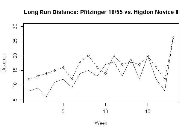 Dashed line = Pfitzinger Solid line = Higdon