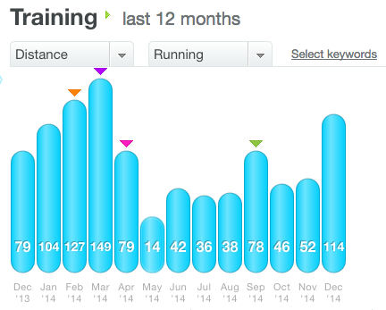 I haven't logged my last run of the year yet, but I'll wind up being a little bit shiy of 1000 miles for 2014. (Fewer than last year's 1,044.)