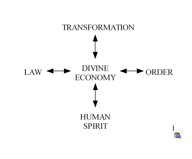 Macroeconomics Diagram II B — Skeletal Structure of the Divine Economy