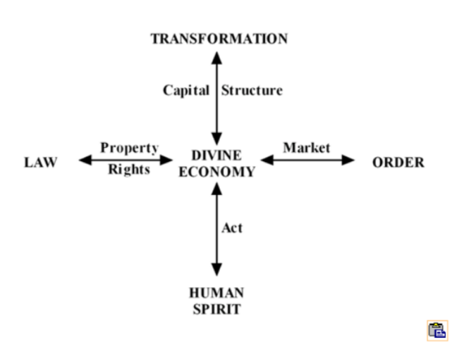 Macroeconomics Diagram II C — Modus Operandi of the Divine Economy