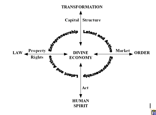 Macroeconomics Diagram II E — The Driving Force of the Divine Economy