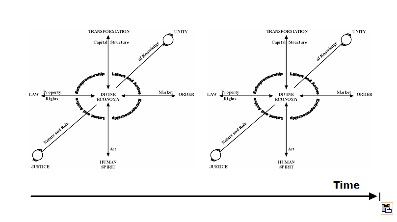 Macroeconomics Diagram II G — The Complete Divine Economy Model Over Time