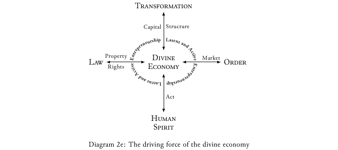 What's the driving force of the economy? Notice                                entrepreneurship at the center of this diagram.                    Entrepreneurship is the key that unlocks perception,                      cooperation, and service.