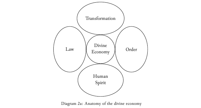Diagram-2a Anatomy of the divine economy.png