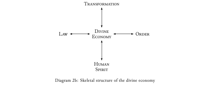 Diagram-2b Skeletal structure of the divine economy.png