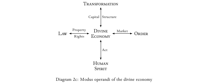 Diagram-2c Modus operandi of the divine economy.png