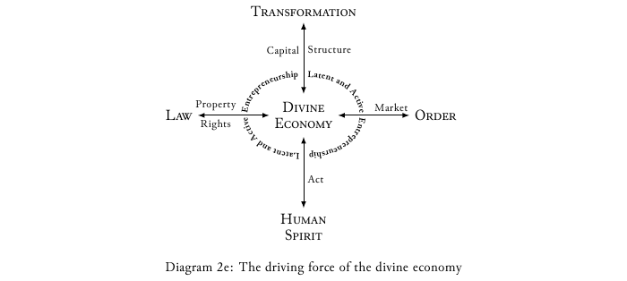 Diagram-2e Driving force of the divine economy.png