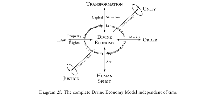 Diagram-2f - Divine economy model independent of time.png