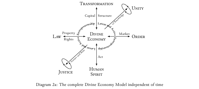 Diagram- 2a Divine economy model independent of time.png