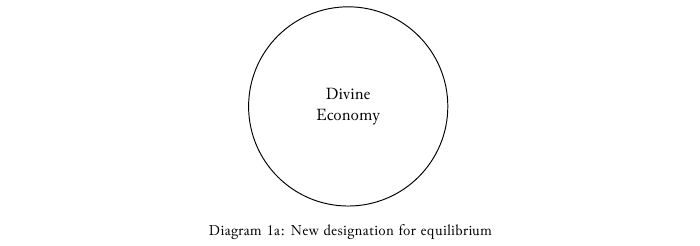 Diagram-1a New designation for equilibrium.png