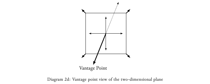 Diagram-2d Vantage point view of the two-dimensional plane.png