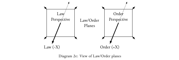 Diagram-2e View of the Law-Order planes.png