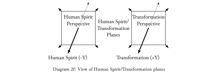 Diagram-2f View of the Human Spirit-Transformation planes.png