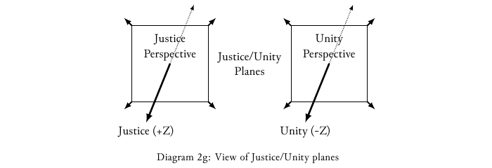 Diagram-2g View of the Justice-Unity planes.png