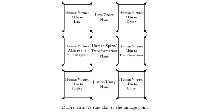 Diagram-2h Virtues akin to the vantage point.png