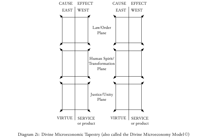 Diagram-2i Divine microeconomy model.png