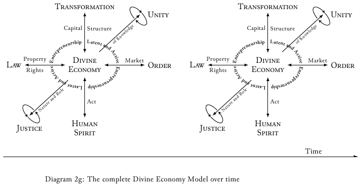 Diagram-2g Divine economy model over time.png