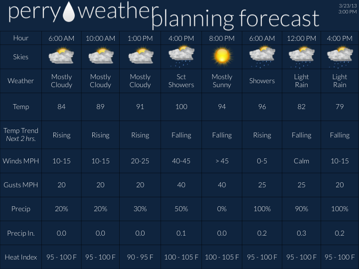 Forecast Template1.png